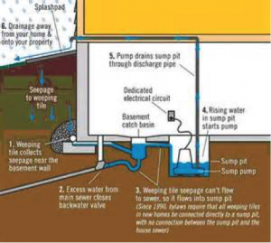 West Kelowna Plumbers - A1 Choice Plumbing - sump pump diagram