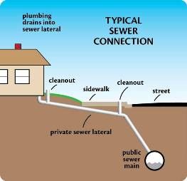 Kelowna and West Kelowna Plumbers - Typical Sewer line connection drawing