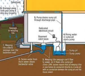 West Kelowna Plumbers - A1 Choice Plumbing - sump pump diagram